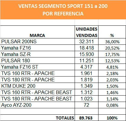 sport 151 200 referencias