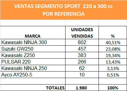 sport 220 300 referencias