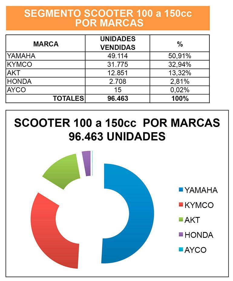 SCOOTER 100 A 150 MARCAS 01